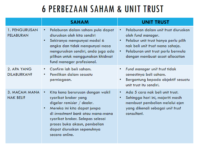 6 Perbezaan Saham & Unit Trust