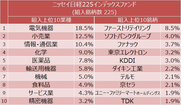 ニッセイ日経225インデックスファンド 組入上位10業種と組入上位10銘柄