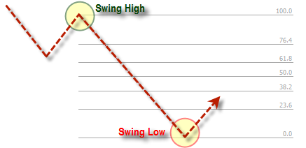 Strategi Fibonacci Swing Down