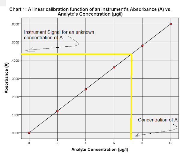 Calibration line of an instrument's absorbance vs. Analyte's Concentration