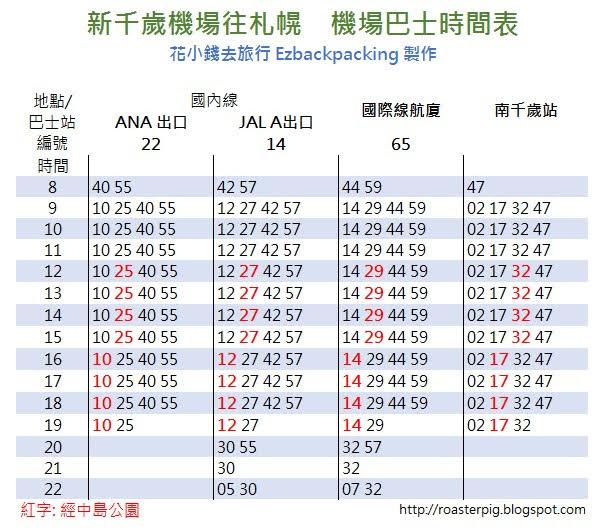 新千歲機場往札幌巿中心方向時間表