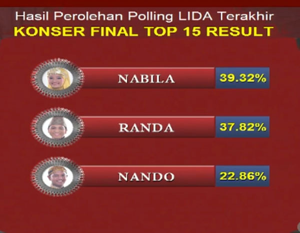 hasil yang tersisih LIDA Liga Dangdut Indonesia Tadi Malam 5 April 2018