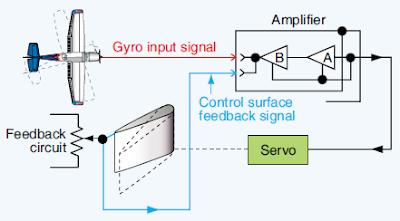 Autopilot system components