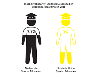 Suspension rates for students special education: 7.9%. Suspension rates for all students: 3.7%