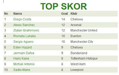Top Skor Sementara Liga Inggris 3 Januari 2017