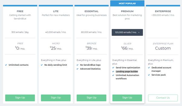 Sendinblue Pricing and Plan