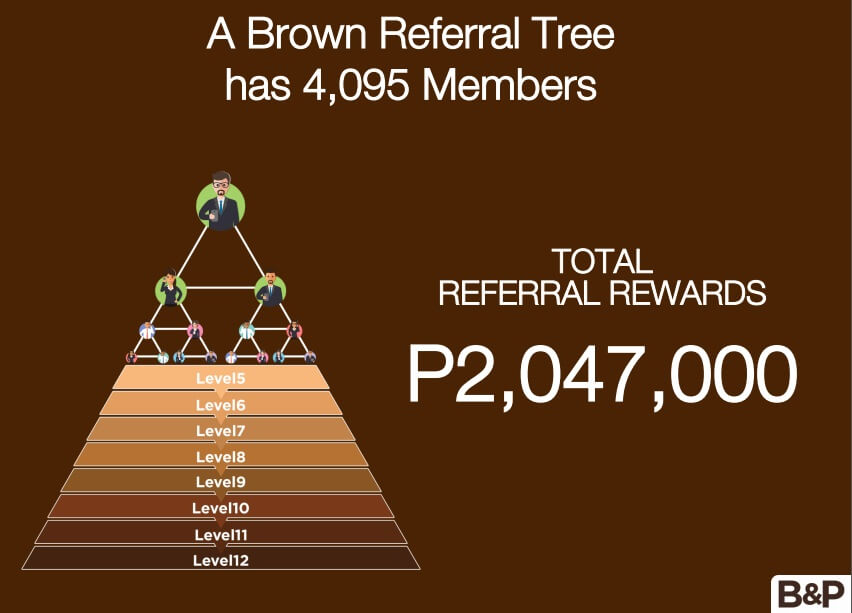 Brown and Proud Referral Tree