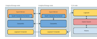 Using ELK (elasticsearch + logstash + kibana) to aggregate cassandra and spark logs