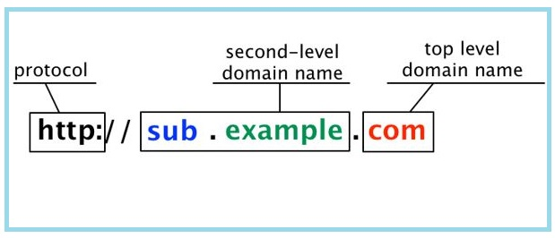 Understanding Domain And Subdomain