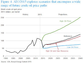 EIA Price Projections