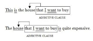 Contoh Soal Adjective Clause dan Jawabannya