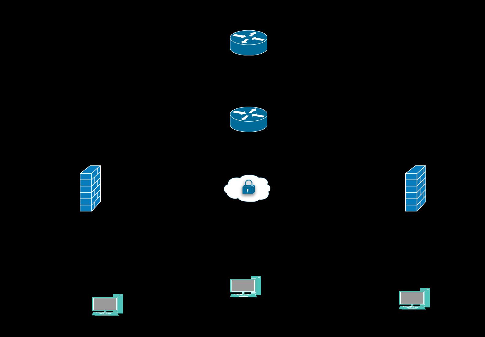 Information Security Memo Cisco Vpn Lab 4 Ez Vpn