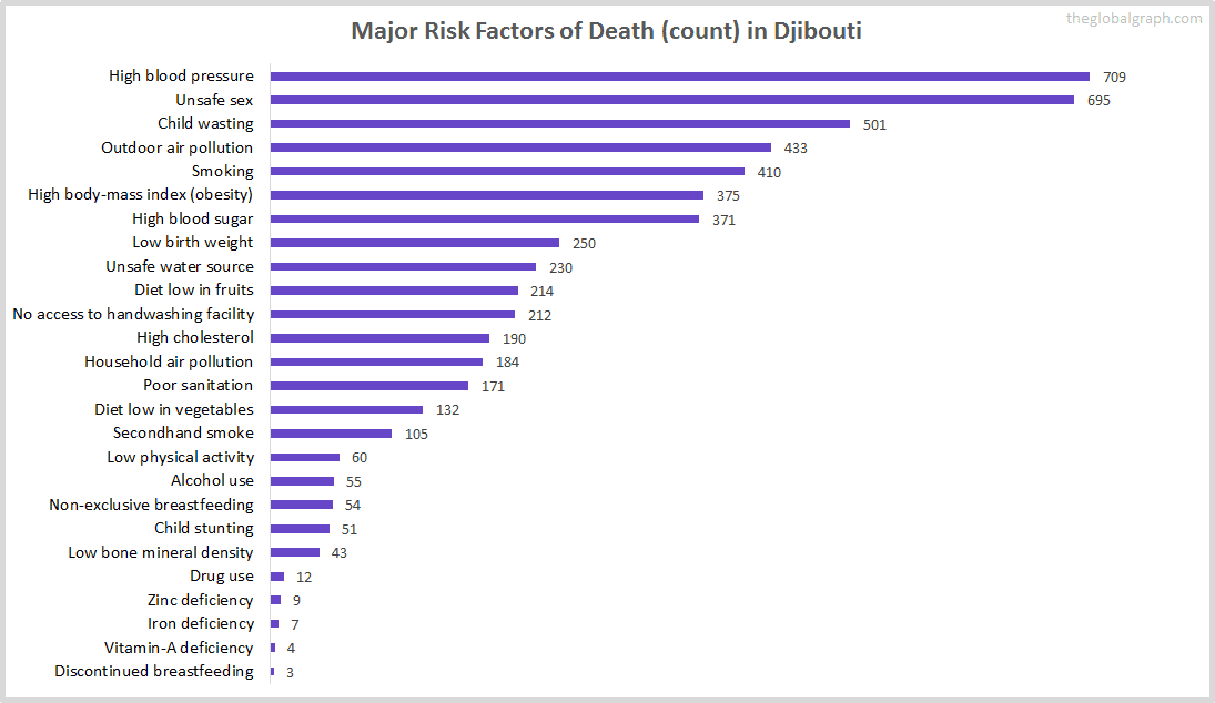 Major Cause of Deaths in Djibouti (and it's count)