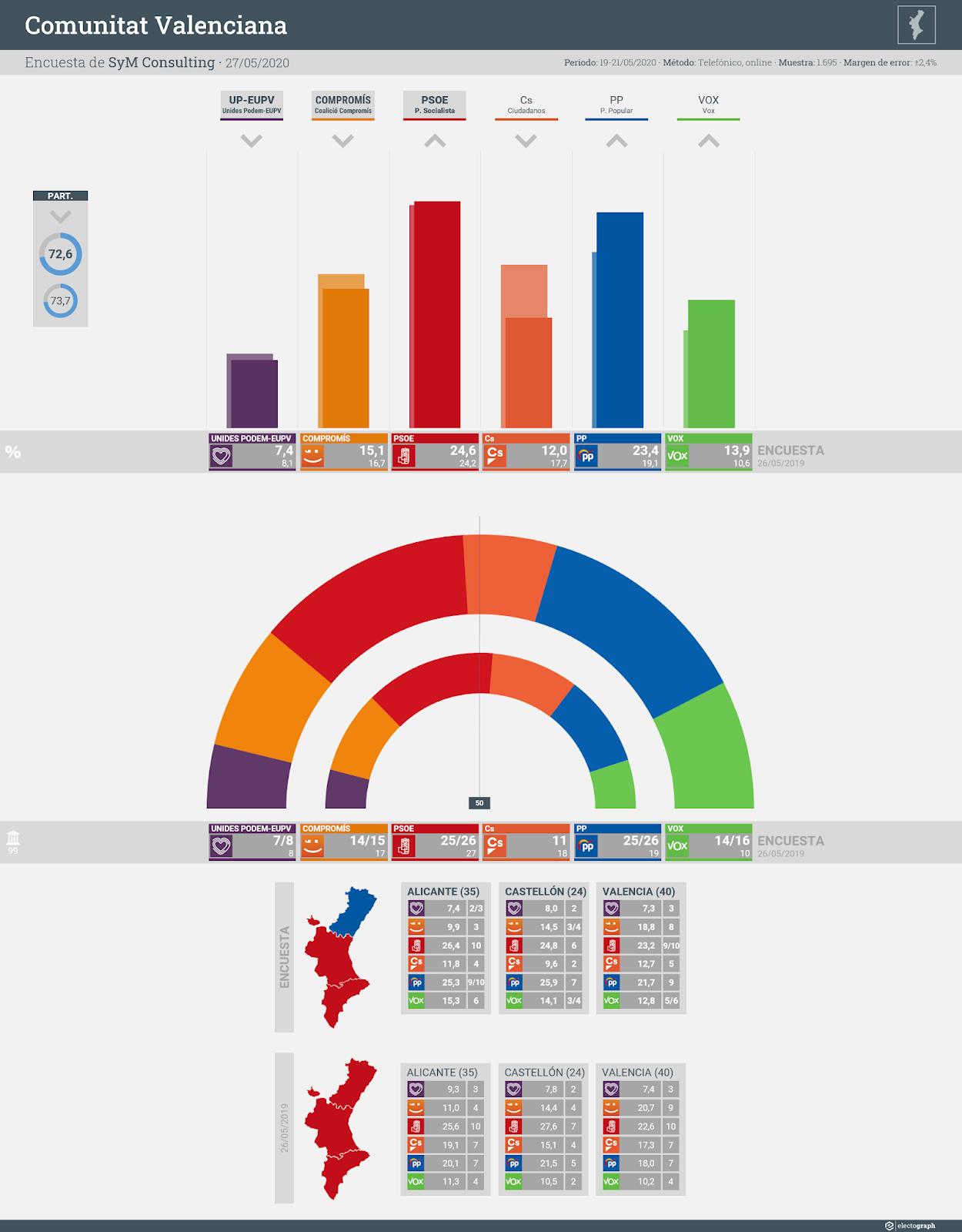 Gráfico de la encuesta para elecciones autonómicas en la Comunitat Valenciana realizada por SyM Consulting, 27 de mayo de 2020