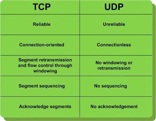 Находки программиста: UDP в Android: как приложения ищут ...