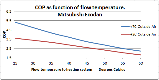 This Graph Of An Air Source Heat Pump Shows How Beneficial A Low Flow Temperature Is Units Like With Electronic Expansion Valves Are Particularly