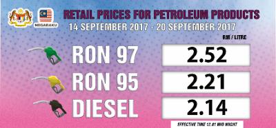 Harga Runcit Produk Petroleum (14 September 2017 - 21 September 2017)