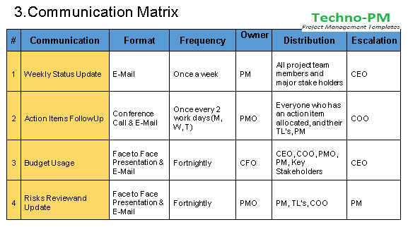 Communication Management Plan Template Free Download Free Project Management Templates