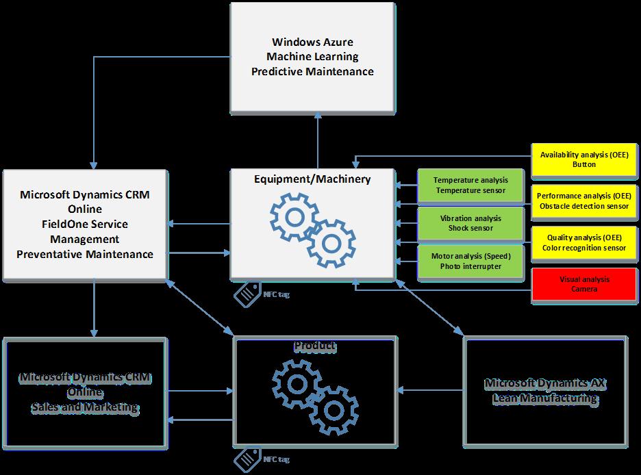 Microsoft Dynamics Ax 2012 Services Pdf