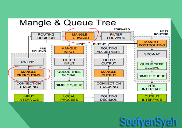 Bandwidth Management Mikrotik Simple Queue & Queue Tree