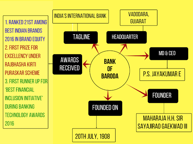 mind map bank of baroda