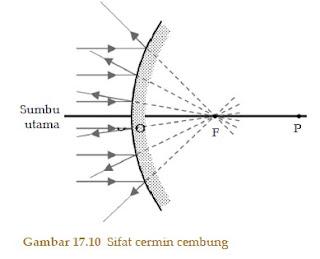 Pemantulan Cahaya Cermin Cembung 1