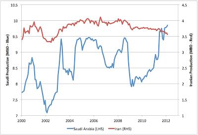Latest Iranian and Saudi Oil Production thumbnail