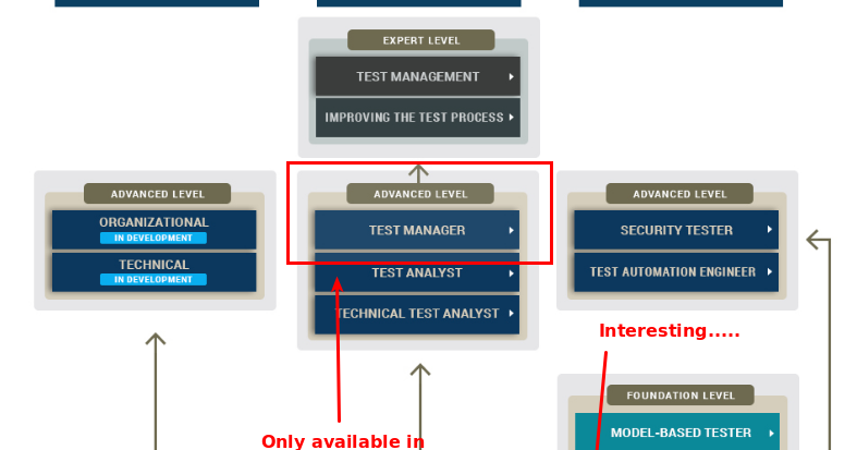 certification istqb map