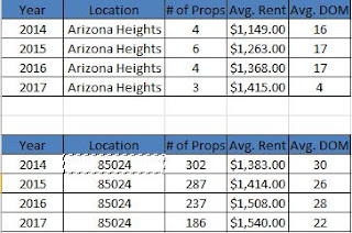 real-property-management-phoenix-wv-discusses-a-little-about-the-85024-phoenix-zip-code-arizona-heights-phoenix-a-sub-division-in-north-phoenix