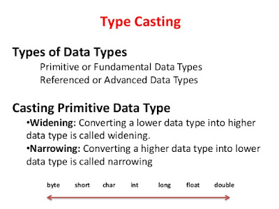 What is type casting of primitive type in Java