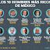 ¿Quiénes son los 10 mexicanos más ricos?