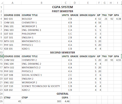 CGPA System output