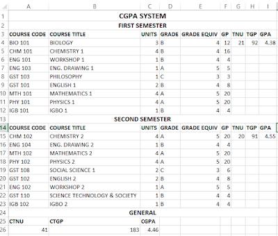 CGPA System output