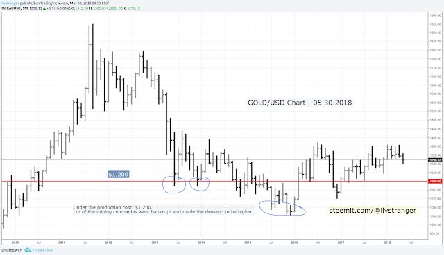 1-ilvstranger-gold-usd-chart-mining-price-30.05.18