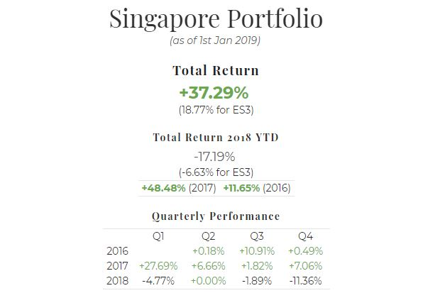 2018 Singapore Portfolio Performance Report. Overall = +37.29%, YTD -17.19%