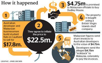 Corruption In Malaysia