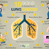 Signs, Symptoms, and Causes of Lung Cancer