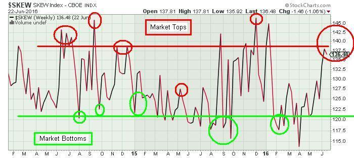 CBOE SKEW Interactive Chart