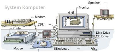komponen pendukung sistem komputer