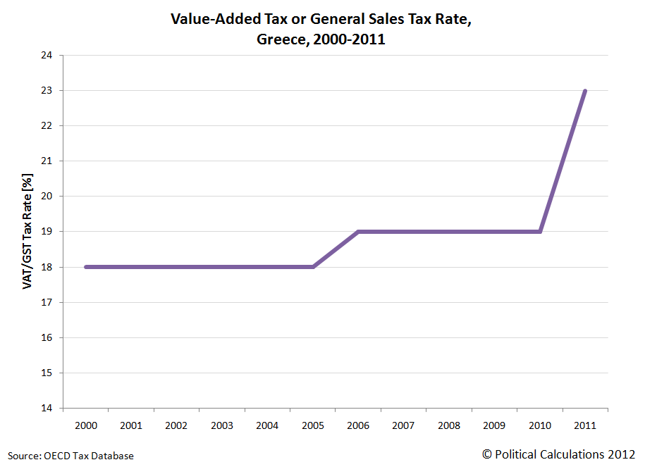 Greece: Value Added Tax Rate, 2000-2011