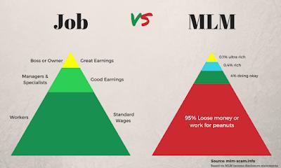 MLM chart