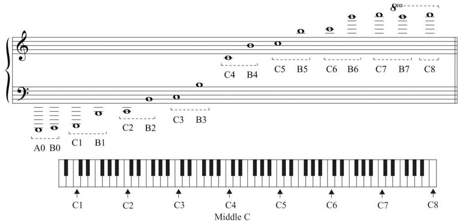 Music Notation Made Simple Part 2