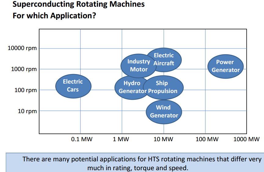 Siemens and Emrax claim best power to weight ratio for