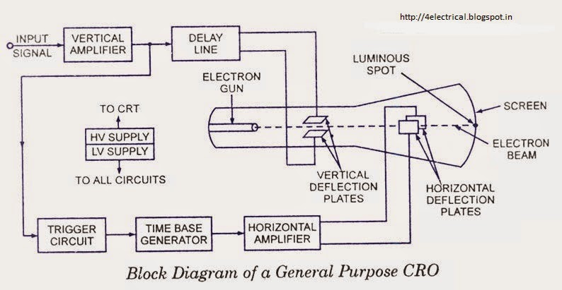 Electrical And Electronics Tutorials Explanation To The Block