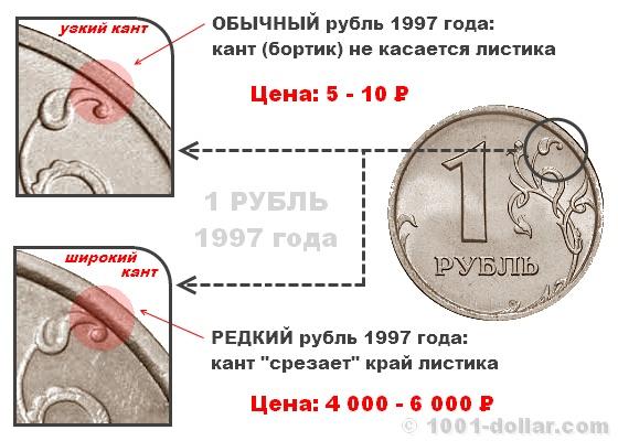 Узкий и широкий кант монеты рубль 1997 года