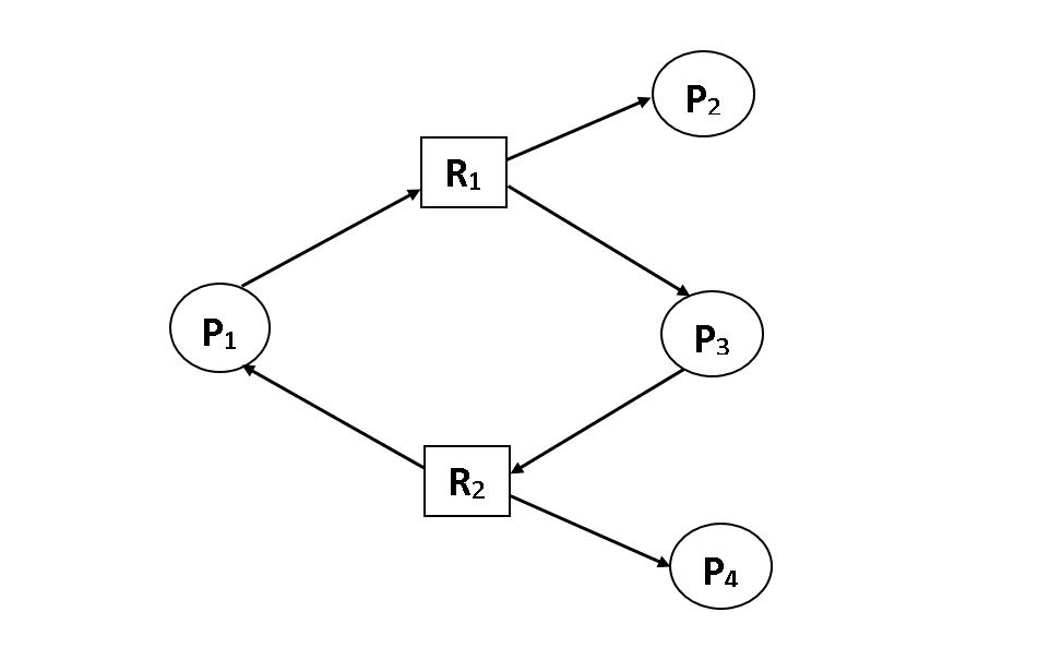 Non-deadlock graph, resource allocation graph