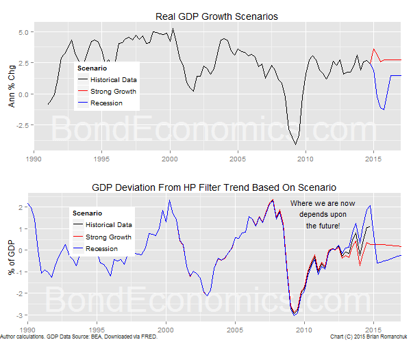 Chart: GDP Deviations From Trend For Scenarios (BondEconomics.com)
