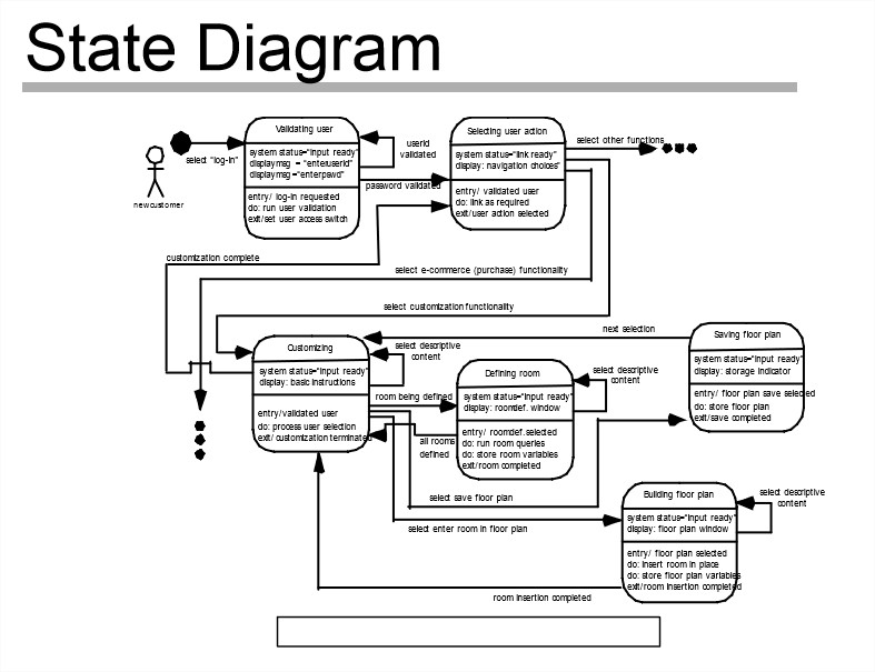 Software Engineering: Requirements Modeling for WebApps ...
