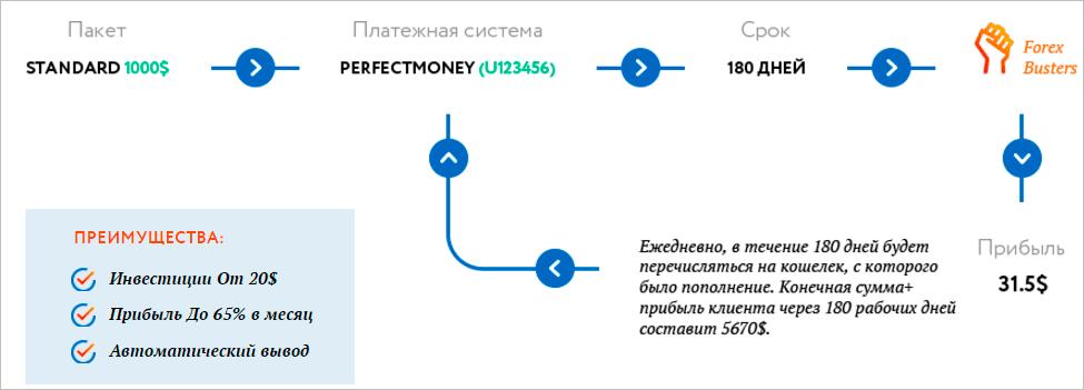 Схема работы с ForexBusters
