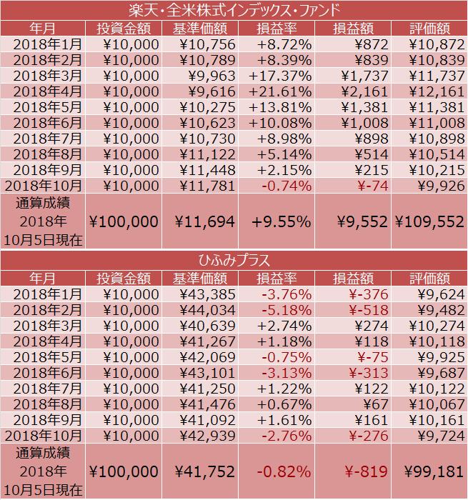 楽天・全米株式インデックス・ファンド、ひふみプラスの積立投資の通算成績